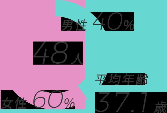 48人人中 男性40% 女性60% 平均年齢37.1歳