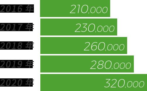 2016年 210,000 , 2017年 230,000 , 2018年 260,000 , 2019年 280,000 , 2020年 320,000